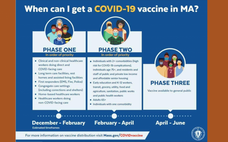 Three columns with Phase 1, 2, and 3 showing when groups of individuals are eligible to receive COVID-19 vaccination